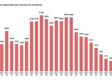 El interior cerró la semana con menos de 500 casos en siete meses